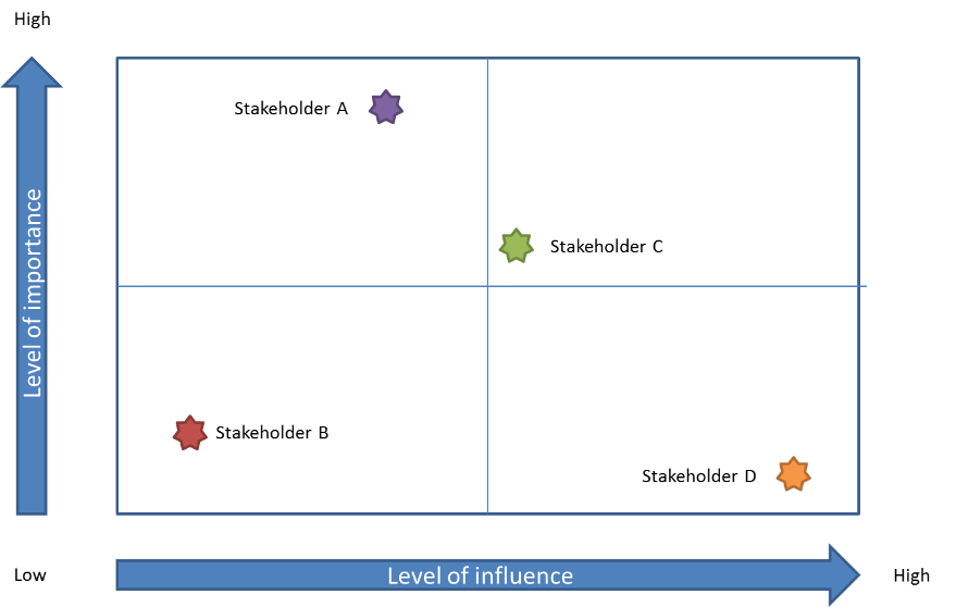 influence matrix